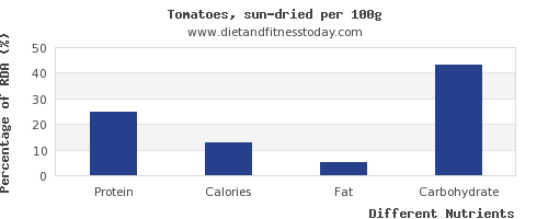 chart to show highest protein in tomatoes per 100g