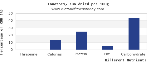 chart to show highest threonine in tomatoes per 100g