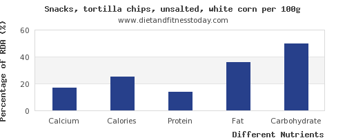 chart to show highest calcium in tortilla chips per 100g