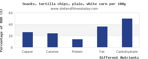 chart to show highest copper in tortilla chips per 100g
