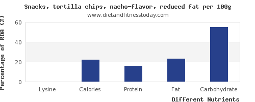 chart to show highest lysine in tortilla chips per 100g