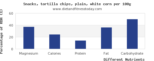 chart to show highest magnesium in tortilla chips per 100g