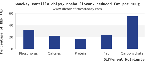 chart to show highest phosphorus in tortilla chips per 100g