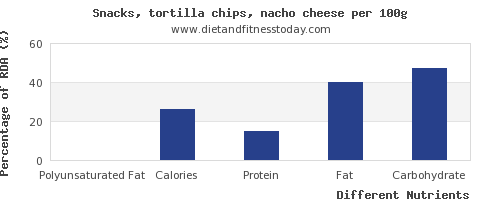 chart to show highest polyunsaturated fat in tortilla chips per 100g