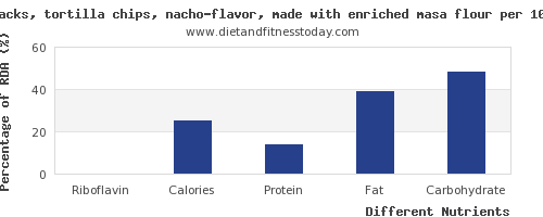 chart to show highest riboflavin in tortilla chips per 100g