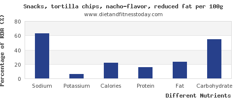 chart to show highest sodium in tortilla chips per 100g