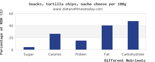 chart to show highest sugar in tortilla chips per 100g