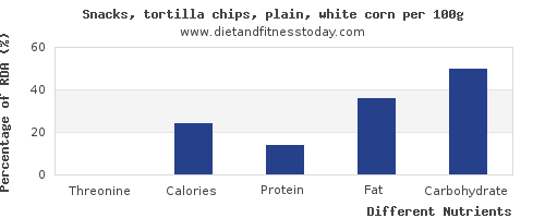 chart to show highest threonine in tortilla chips per 100g
