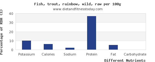 chart to show highest potassium in trout per 100g