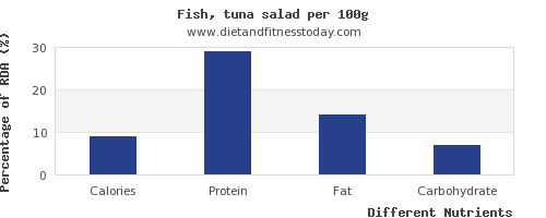chart to show highest calories in tuna salad per 100g