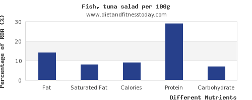 chart to show highest fat in tuna salad per 100g