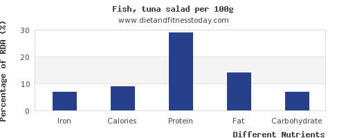 chart to show highest iron in tuna salad per 100g