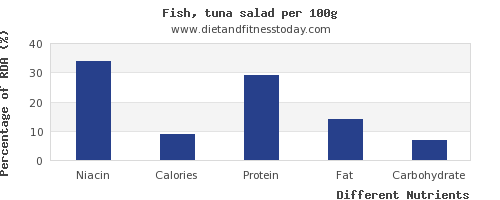 chart to show highest niacin in tuna salad per 100g
