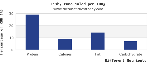 chart to show highest protein in tuna salad per 100g