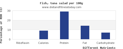 chart to show highest riboflavin in tuna salad per 100g