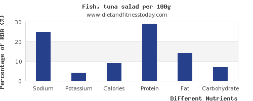 chart to show highest sodium in tuna salad per 100g