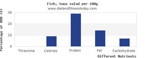 chart to show highest threonine in tuna salad per 100g