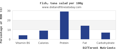 chart to show highest vitamin b6 in tuna salad per 100g