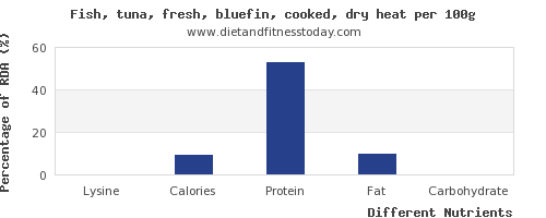 chart to show highest lysine in tuna per 100g