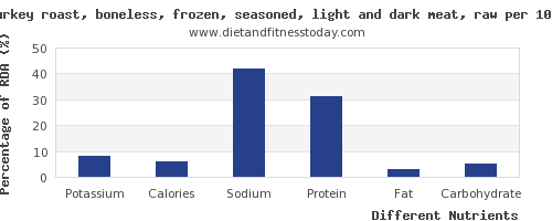 chart to show highest potassium in turkey dark meat per 100g