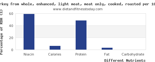chart to show highest niacin in turkey light meat per 100g