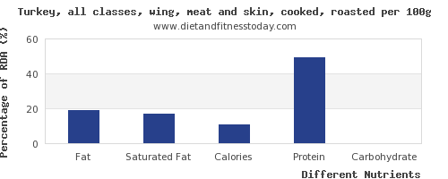 chart to show highest fat in turkey wing per 100g