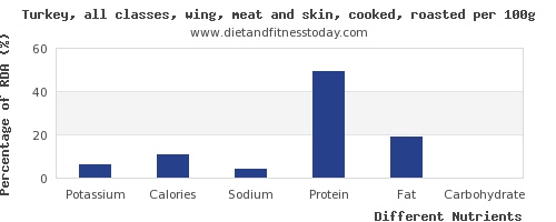 chart to show highest potassium in turkey wing per 100g