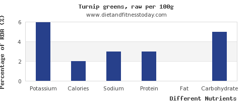 chart to show highest potassium in turnip greens per 100g