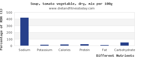 chart to show highest sodium in vegetable soup per 100g