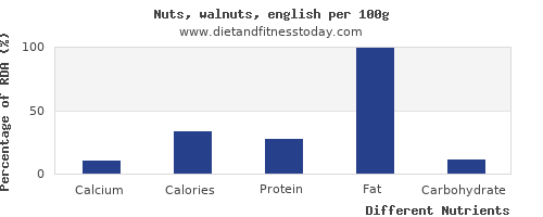 chart to show highest calcium in walnuts per 100g