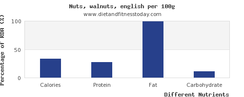chart to show highest calories in walnuts per 100g