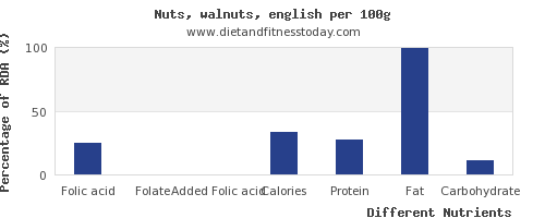 chart to show highest folic acid in walnuts per 100g