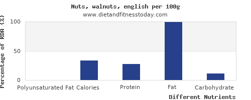 chart to show highest polyunsaturated fat in walnuts per 100g