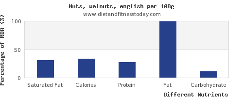 chart to show highest saturated fat in walnuts per 100g