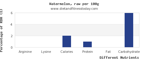 chart to show highest arginine in watermelon per 100g