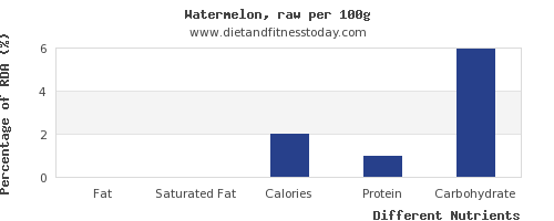 chart to show highest fat in watermelon per 100g