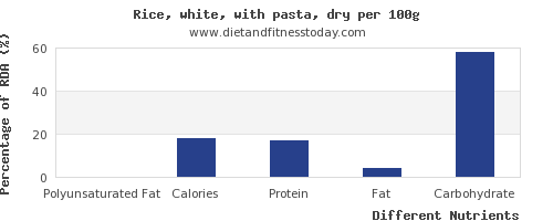 chart to show highest polyunsaturated fat in white rice per 100g