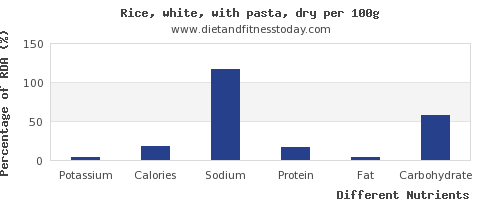 chart to show highest potassium in white rice per 100g