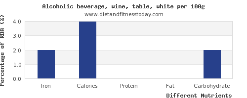 chart to show highest iron in white wine per 100g