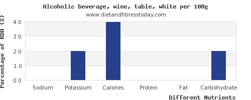 chart to show highest sodium in white wine per 100g