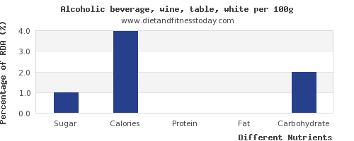 chart to show highest sugar in white wine per 100g