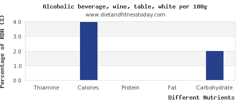 chart to show highest thiamine in white wine per 100g