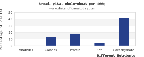 chart to show highest vitamin c in whole wheat bread per 100g