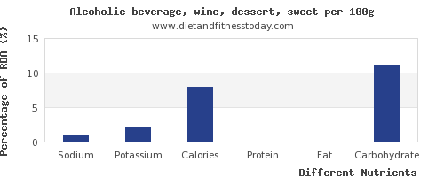 chart to show highest sodium in wine per 100g