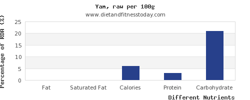 chart to show highest fat in yams per 100g