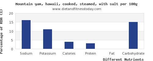 chart to show highest sodium in yams per 100g