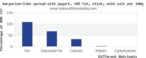 chart to show highest fat in yogurt per 100g