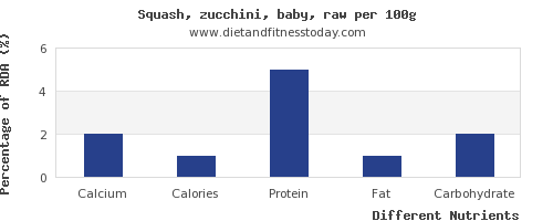 chart to show highest calcium in zucchini per 100g