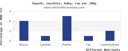 chart to show highest niacin in zucchini per 100g