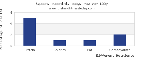 chart to show highest protein in zucchini per 100g